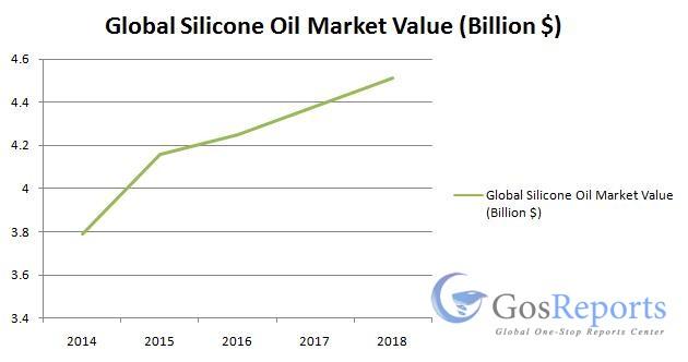 silicone-oil-market