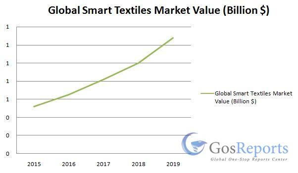 smart-textiles-market
