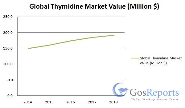 thymidine-market