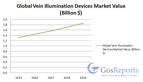 vein-illumination-devices-market