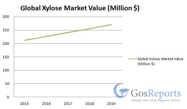 xylose-market