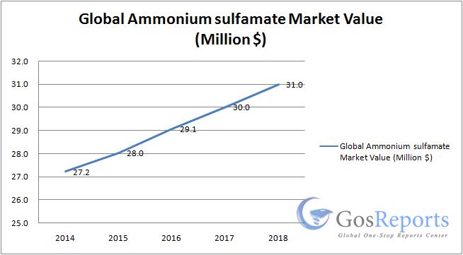 ammonium-sulfamate
