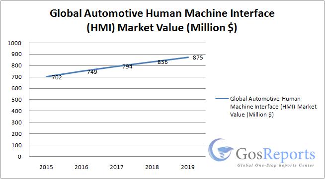 automotive-human-machine-interface-hmi