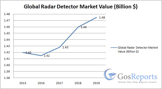 radar-detector