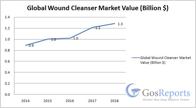 wound-cleanser