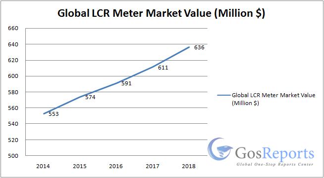 lcr-meter