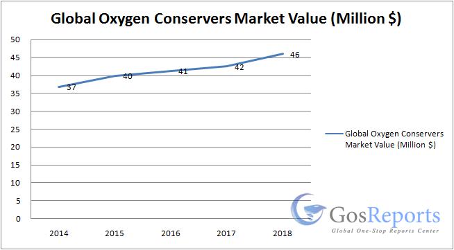 oxygen-conservers