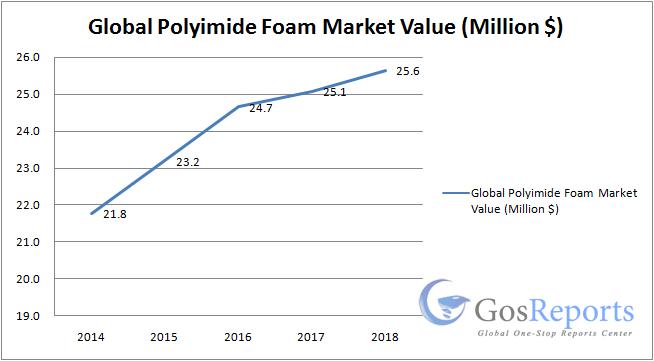 polyimide-foam