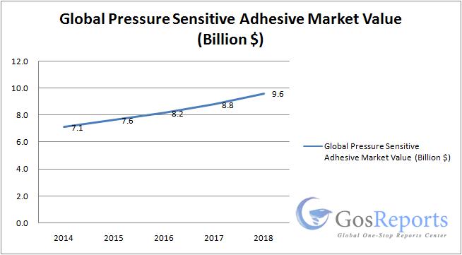 pressure-sensitive-adhesive