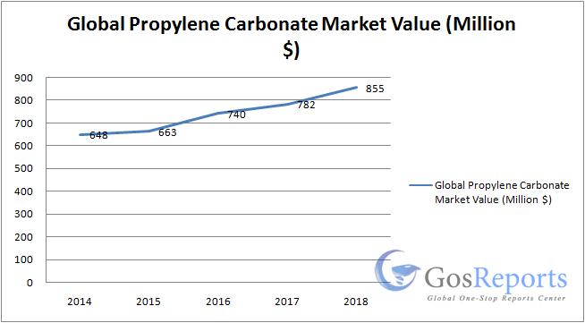 propylene-carbonate