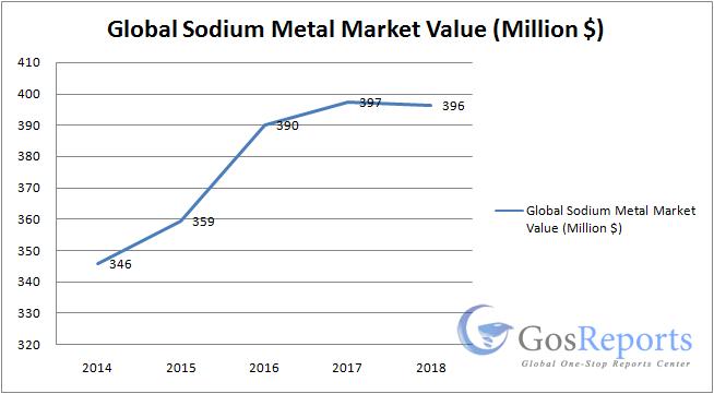 sodium-metal