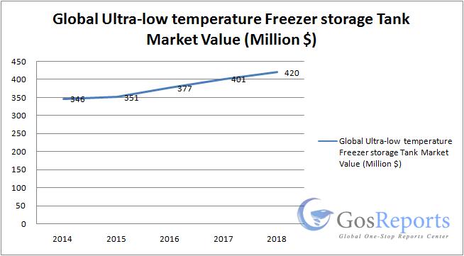 ultra-low-temperature-freezer-storage-tank