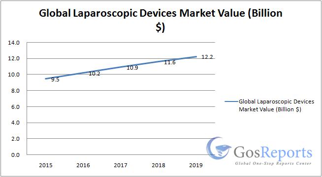 Laparoscopic Devices