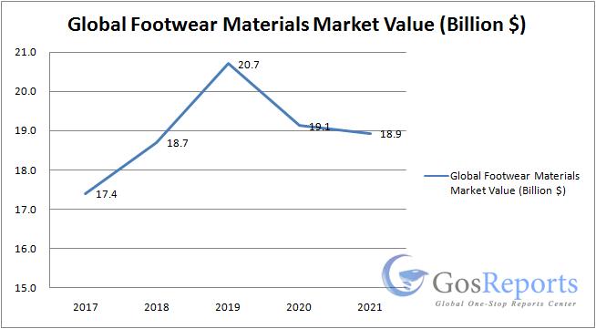 The major players in the global Footwear Materials market are Honggeng, Maotai, Jinshibao Shoe Material, Chengzhang Shoes Material, DOW, Garrett Leather, ...